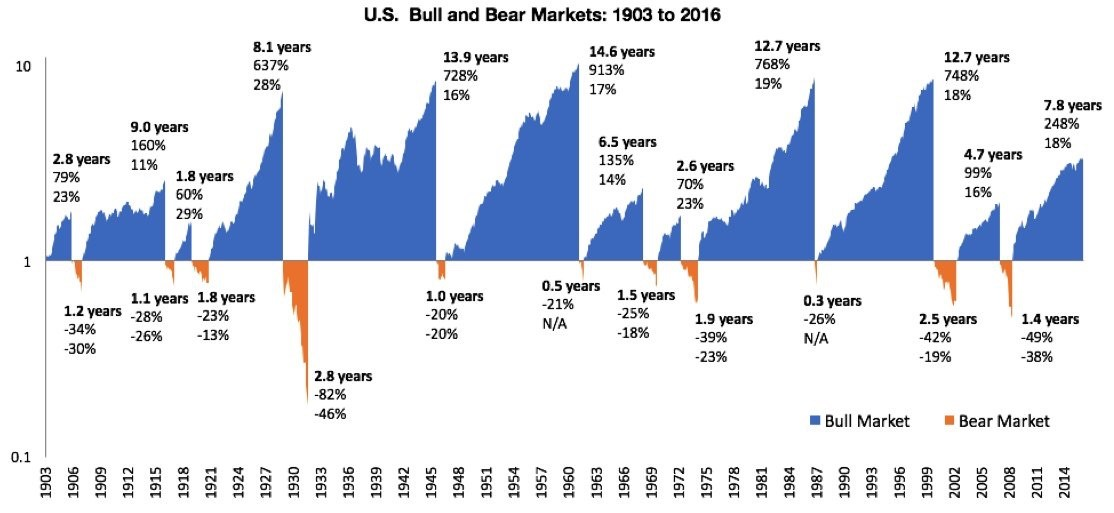 Four Things To Do During A Stock MarketDownturn